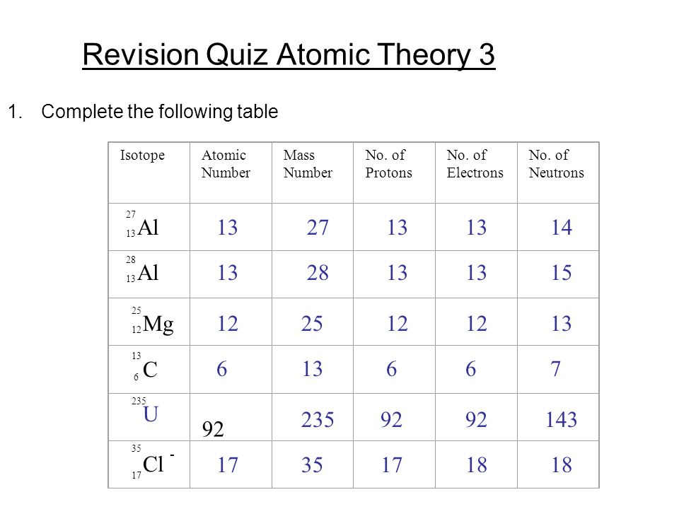 Revision quiz atomic theory 1 ppt video online download revision quiz atomic theory 3 urtaz Images