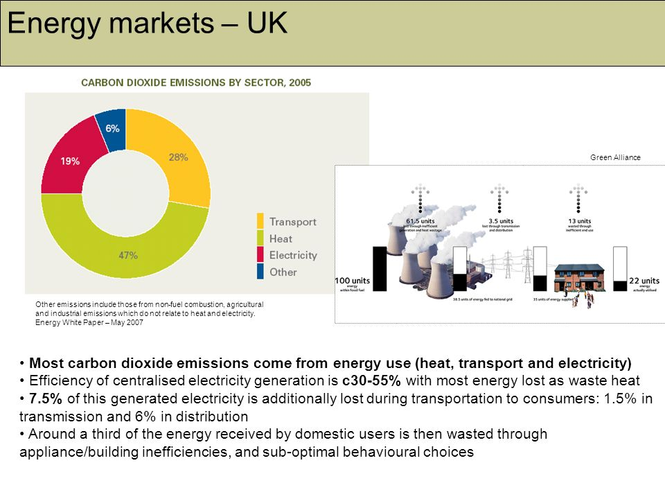 Energy markets – UK Green Alliance. Other emissions include those from non-fuel combustion, agricultural.