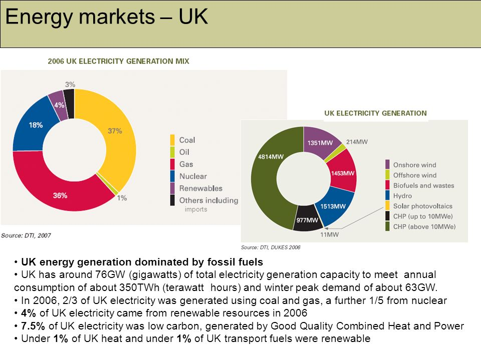 Energy markets – UK UK energy generation dominated by fossil fuels