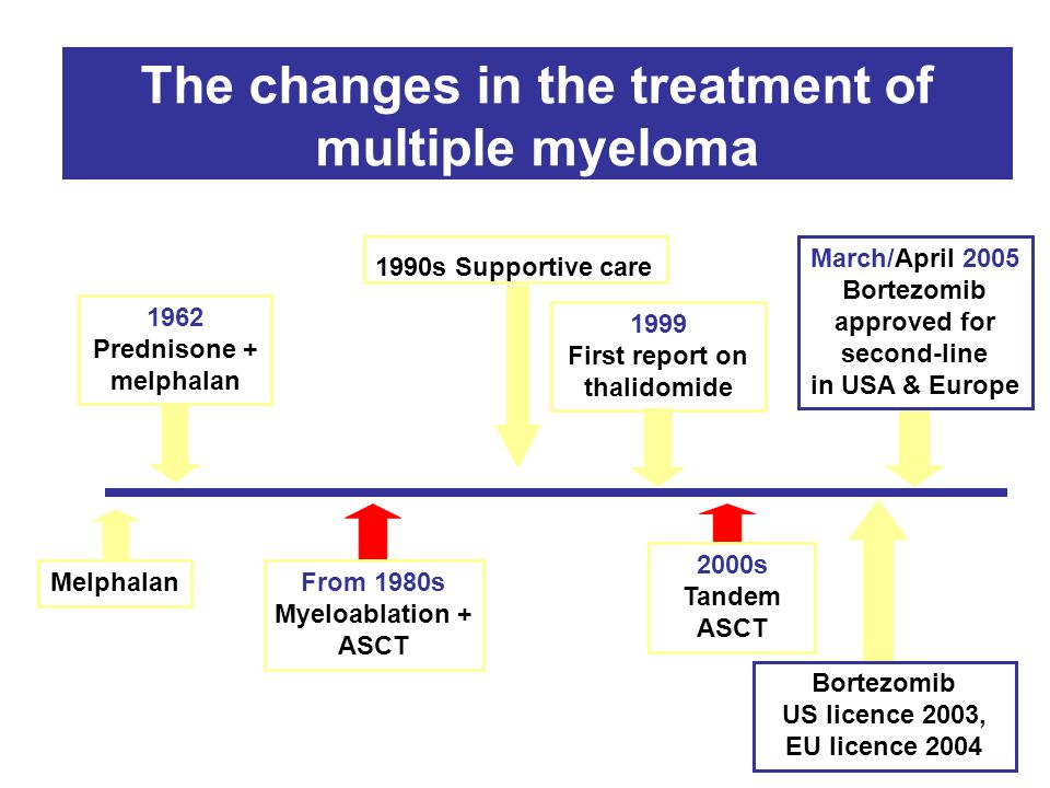 Multiple myeloma (MM) The second most common adult
