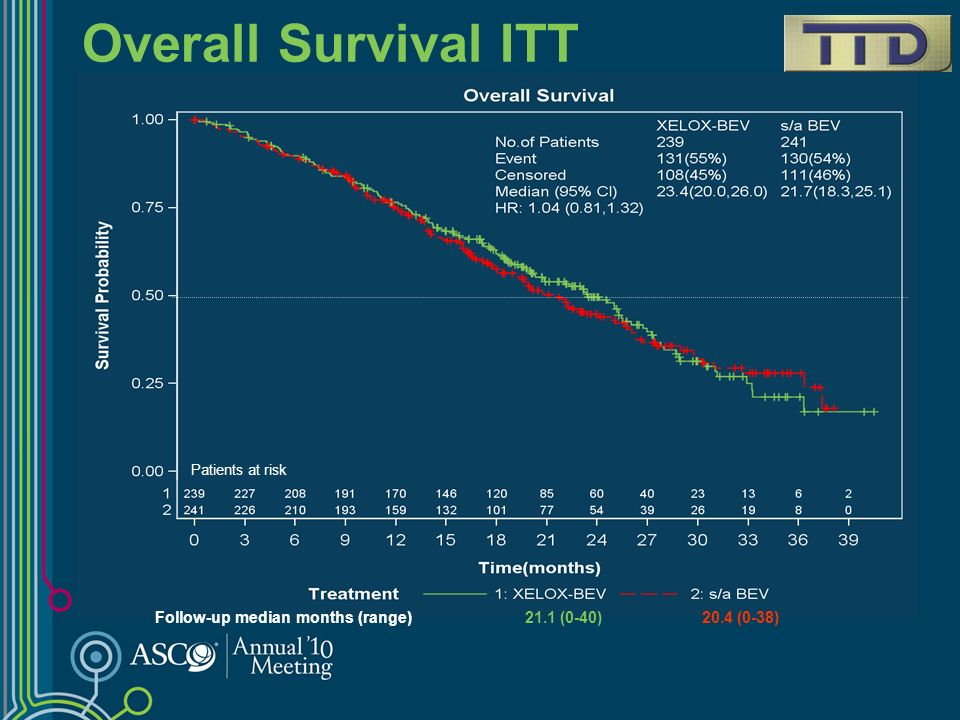 Overall Survival ITT Patients at risk.