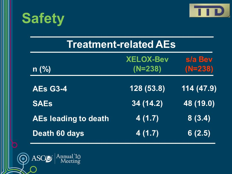 Treatment-related AEs