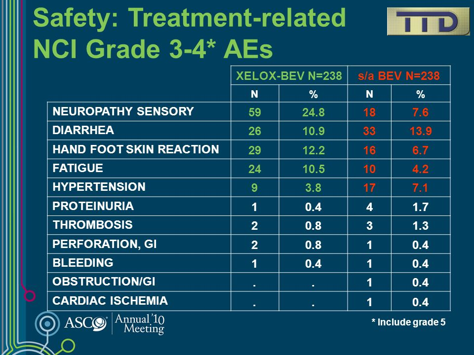 Safety: Treatment-related NCI Grade 3-4* AEs