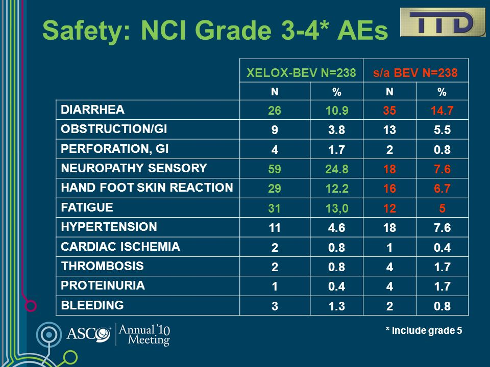 Safety: NCI Grade 3-4* AEs
