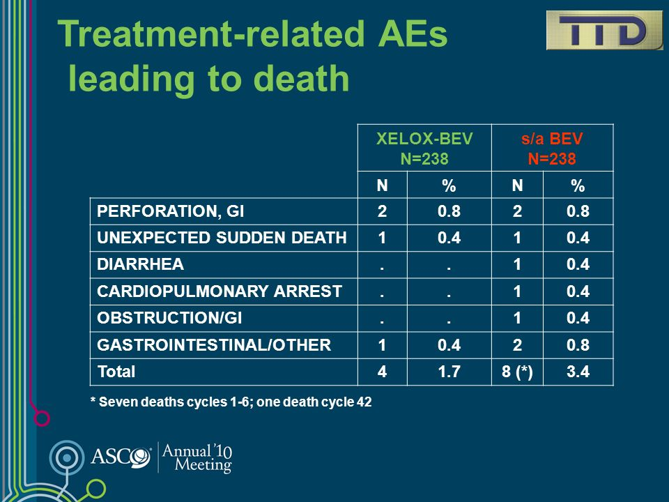 Treatment-related AEs leading to death