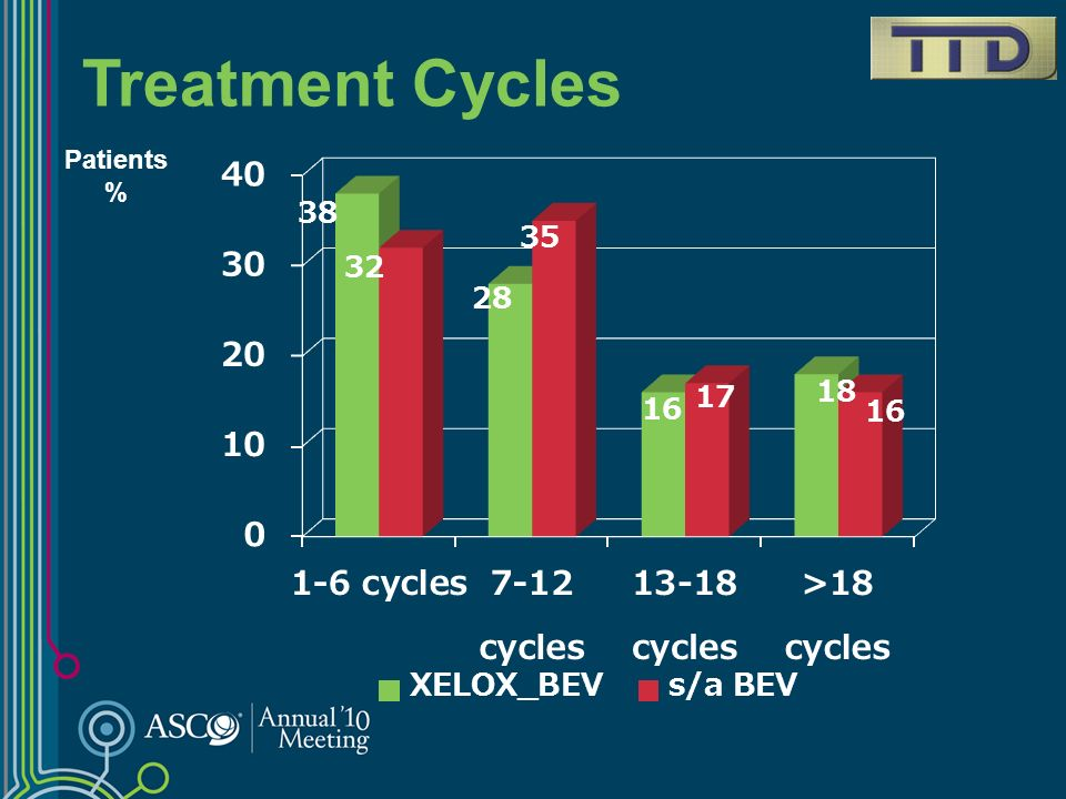 Treatment Cycles Patients %