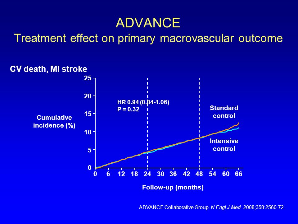 ADVANCE Treatment effect on primary macrovascular outcome