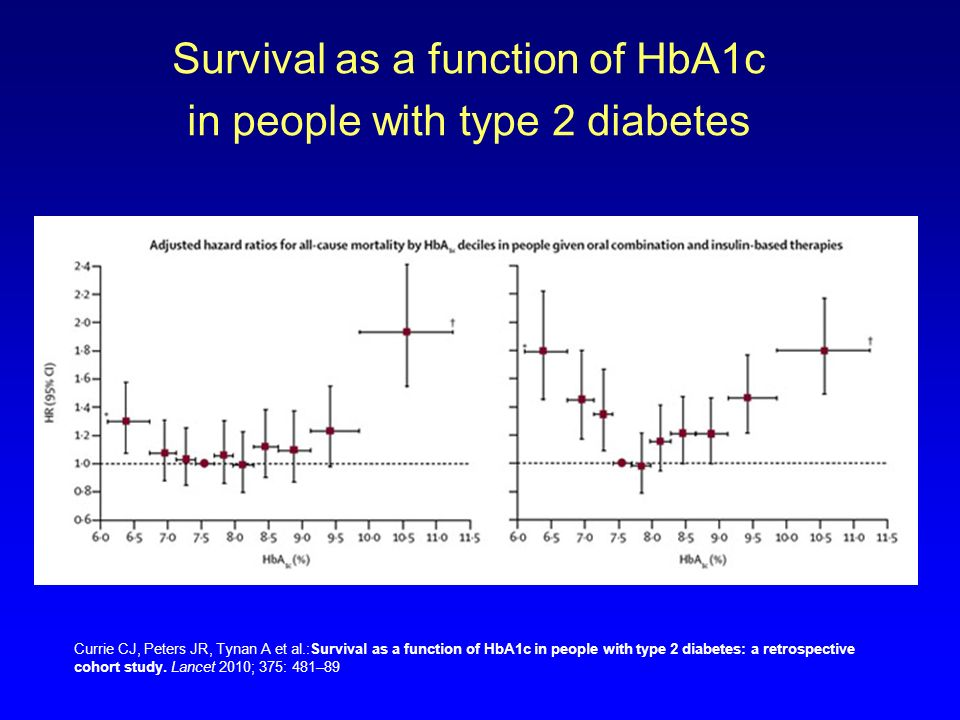 Survival as a function of HbA1c in people with type 2 diabetes