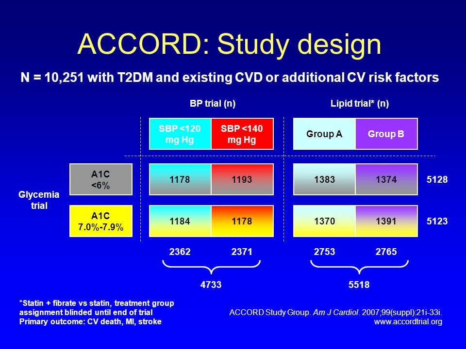 ACCORD: Study design N = 10,251 with T2DM and existing CVD or additional CV risk factors. BP trial (n)