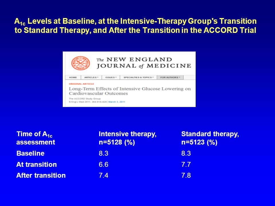 A1c Levels at Baseline, at the Intensive-Therapy Group s Transition to Standard Therapy, and After the Transition in the ACCORD Trial