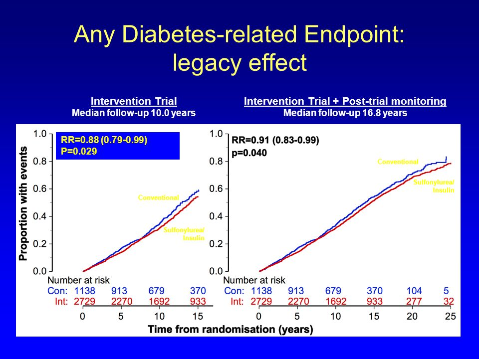Any Diabetes-related Endpoint: legacy effect