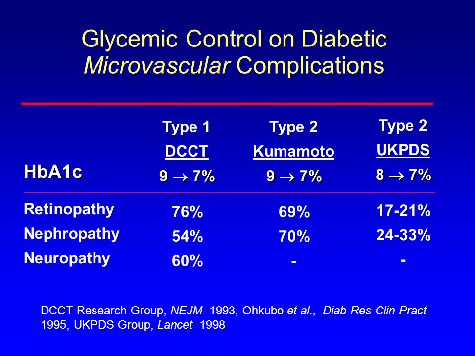 Glycemic Control on Diabetic Microvascular Complications
