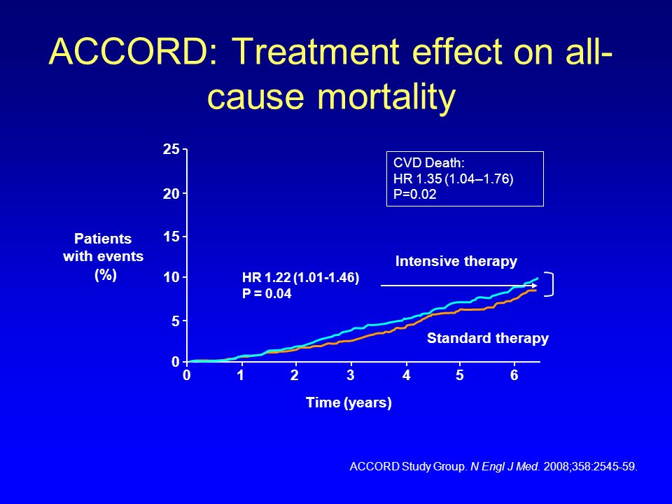 ACCORD: Treatment effect on all-cause mortality