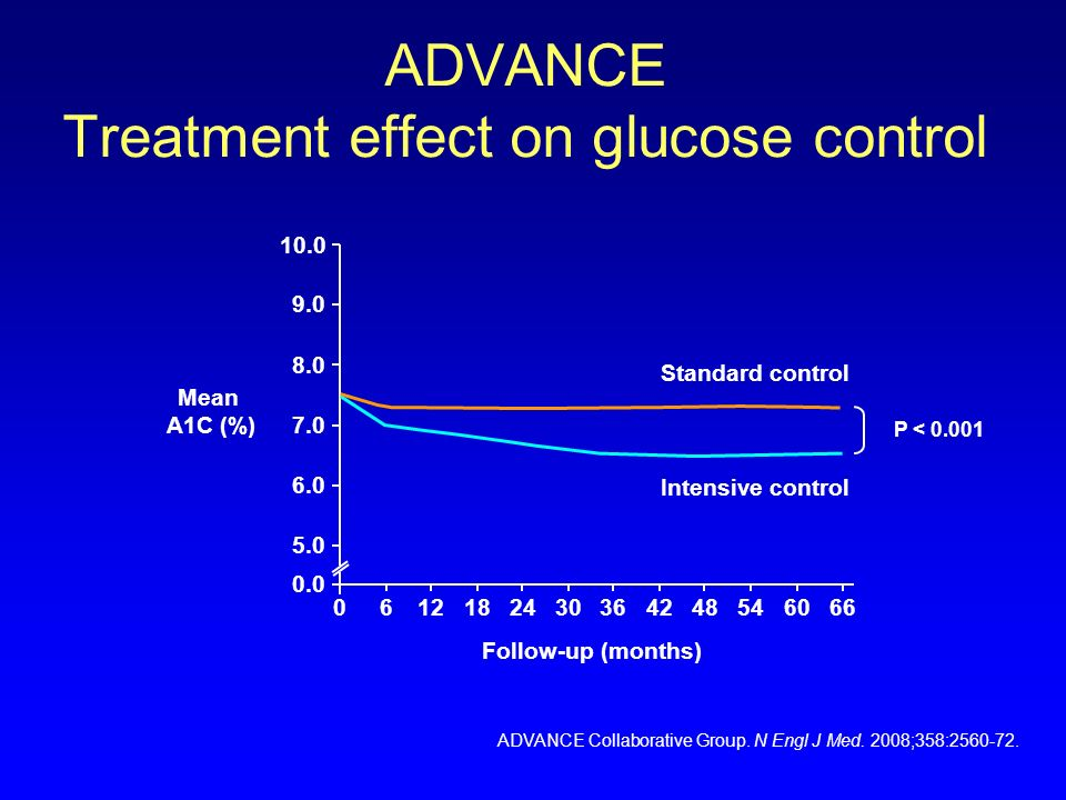 ADVANCE Treatment effect on glucose control