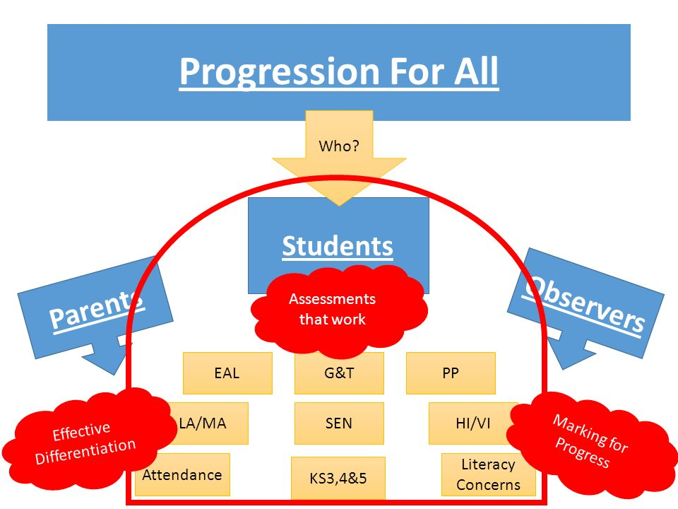 Why Differentiation Misses Mark For >> Progress For All Differentiation Marking And Ppt Video Online