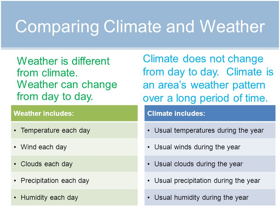 Comparing Climate and Weather