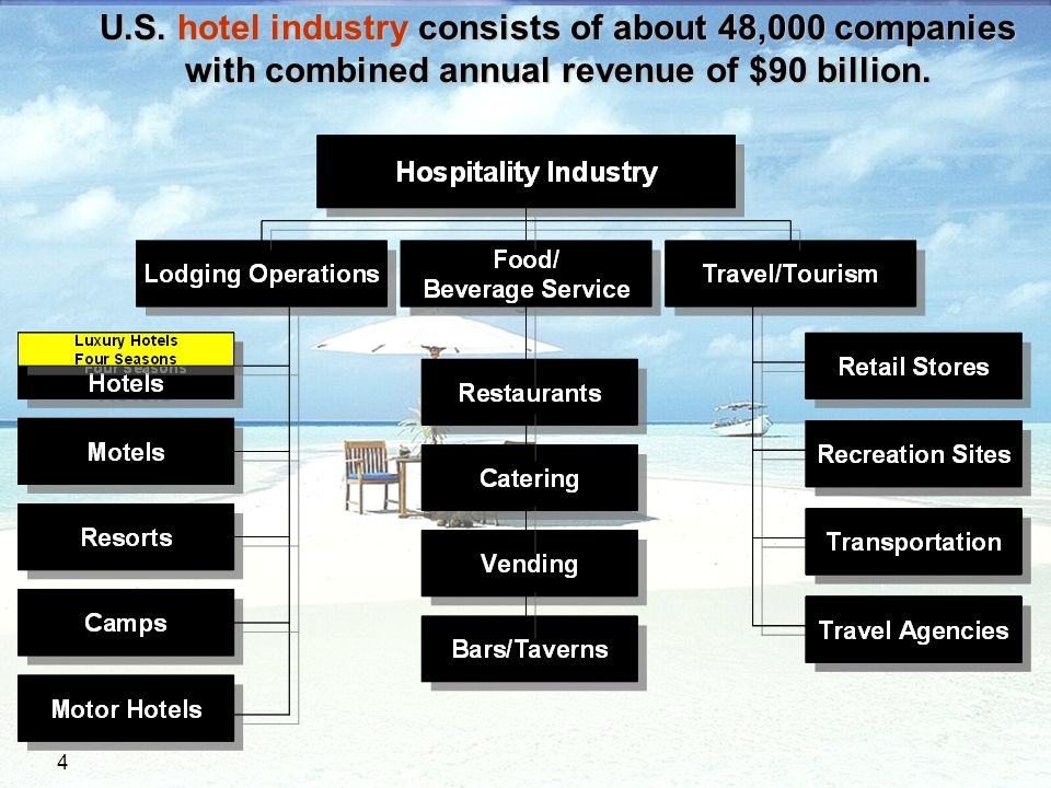 hotel industry hypothesis The hospitality industry uses elements from traditional management theory as well as best practices based on industry-specific experience current trends focus on practices that simultaneously benefit multiple aspects of a business, such as those promoting employee productivity and improved quality and branding.