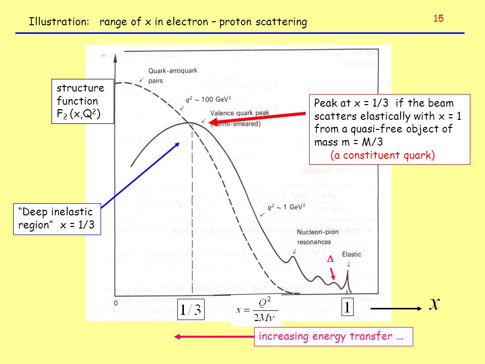 Illustration: range of x in electron – proton scattering