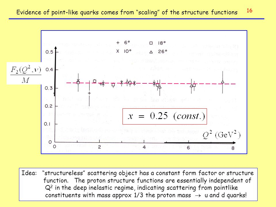 Q2 in the deep inelastic regime, indicating scattering from pointlike