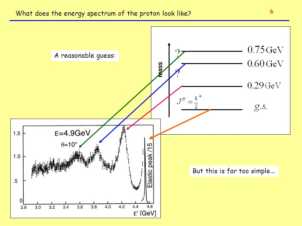 What does the energy spectrum of the proton look like