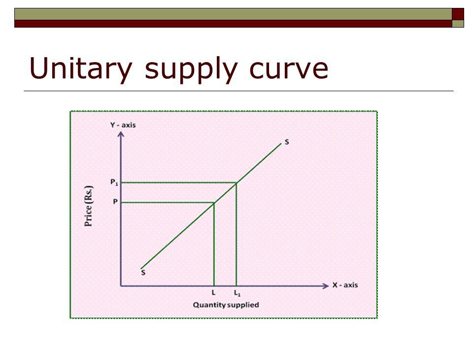 unitary supply curve