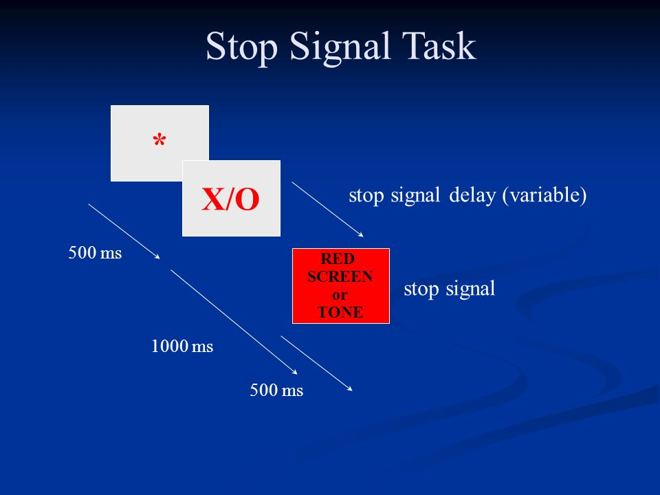 Stop Signal Task * X/O stop signal delay (variable) stop signal 500 ms