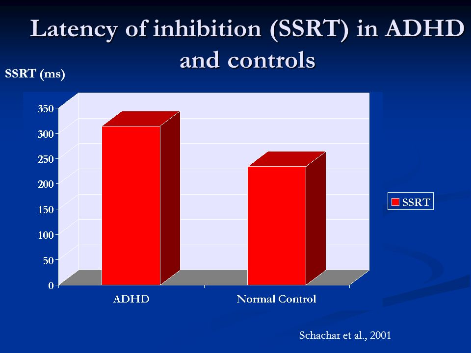 Latency of inhibition (SSRT) in ADHD and controls