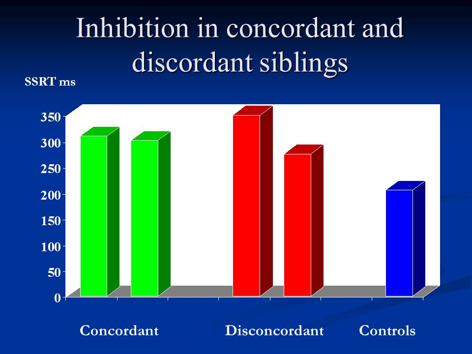 Inhibition in concordant and discordant siblings