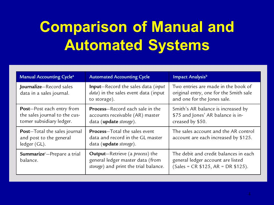 comparison of accounting system Selecting a new accounting system that will complement your company's reporting needs while optimizing your accounting operations is based on a lot of factors however, i will suggestion some low cost improvements for your consolidation process that is easy to implement.