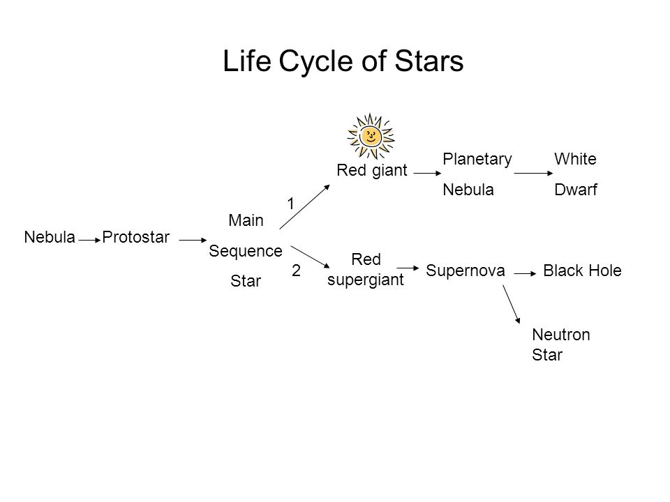 Life Cycle of Stars Planetary Nebula White Dwarf Red giant 1 Main