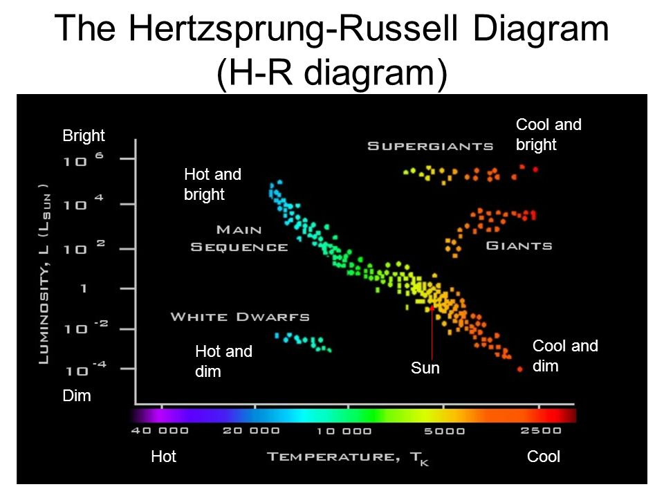 The Hertzsprung-Russell Diagram (H-R diagram)