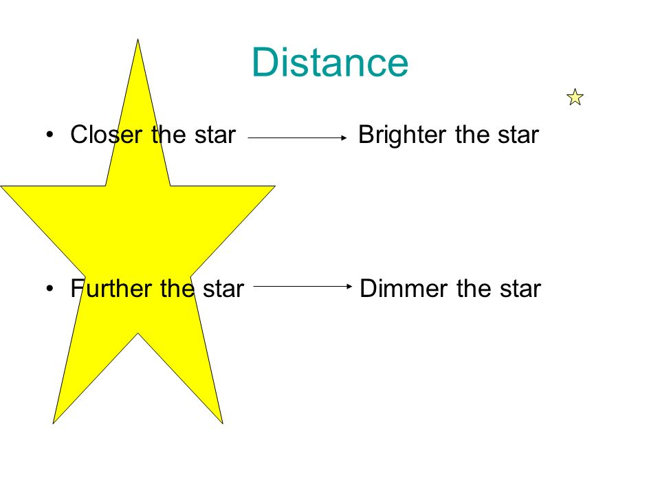 Distance Closer the star Brighter the star