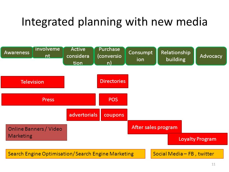 Integrated planning with new media