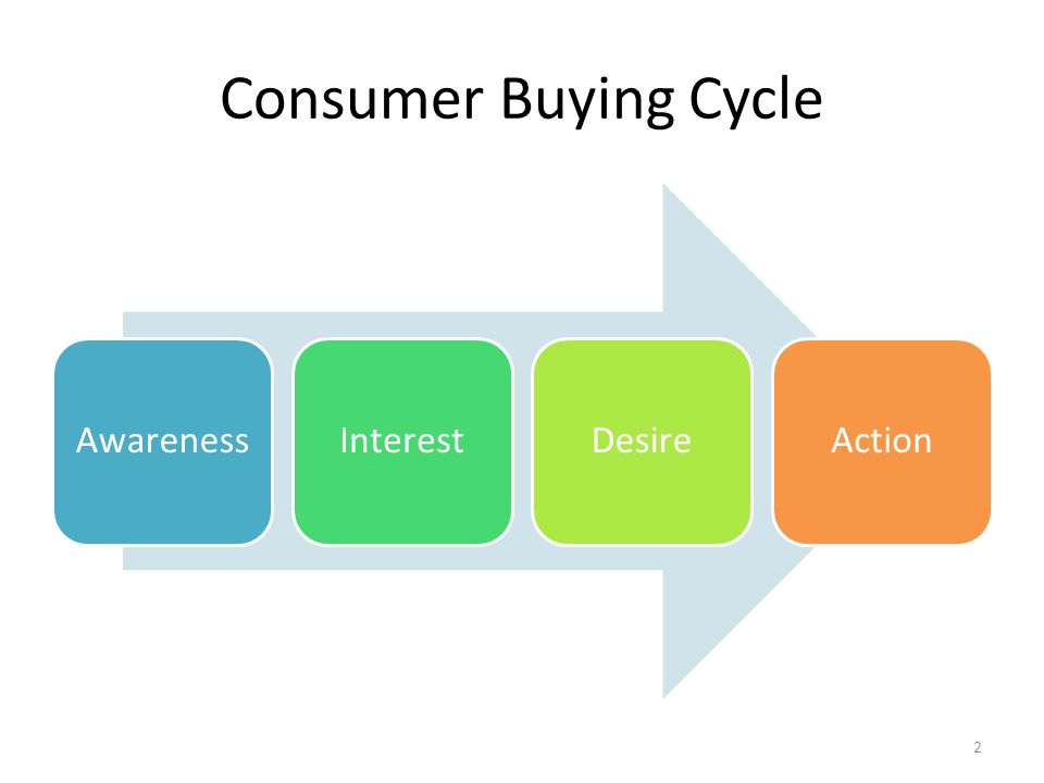 Consumer Buying Cycle Awareness Interest Desire Action