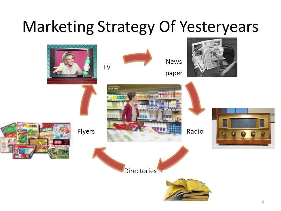 Marketing Strategy Of Yesteryears