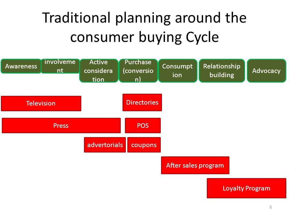 Traditional planning around the consumer buying Cycle