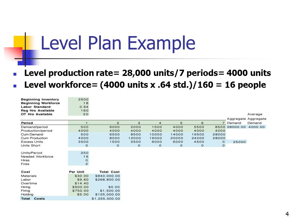 Aggregate (production) planning.
