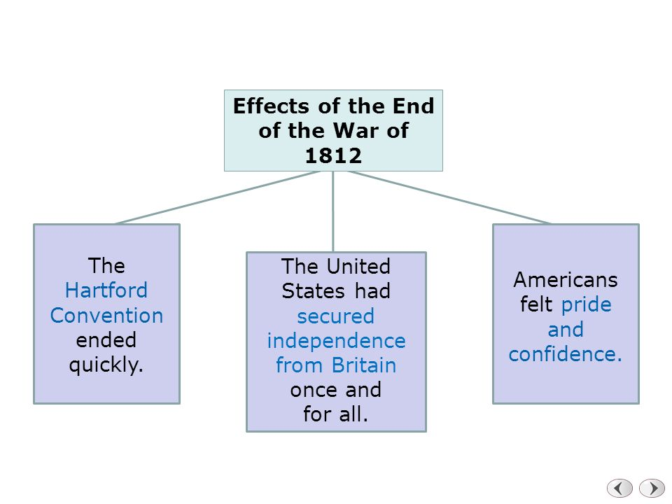 Effects of the End of the War of 1812