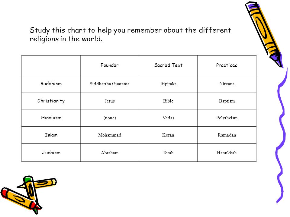 Study this chart to help you remember about the different religions in the world.