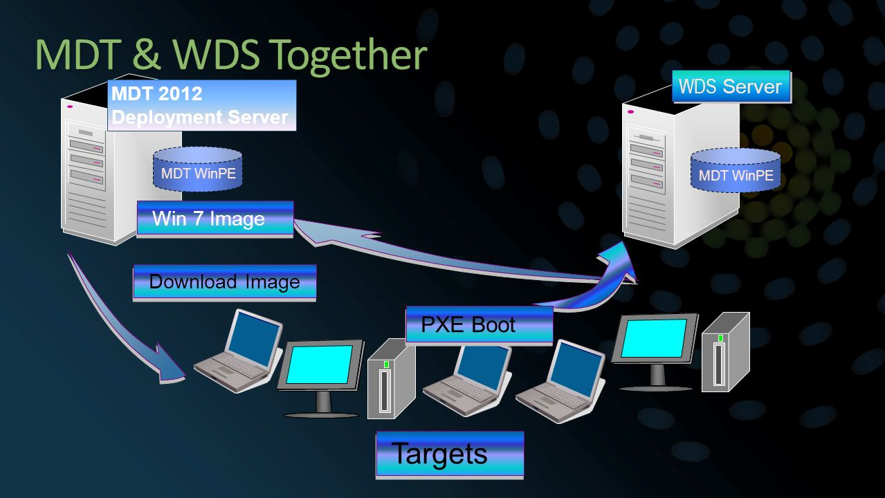 Windows Deployment Service (WDS) vs Microsoft Deployment