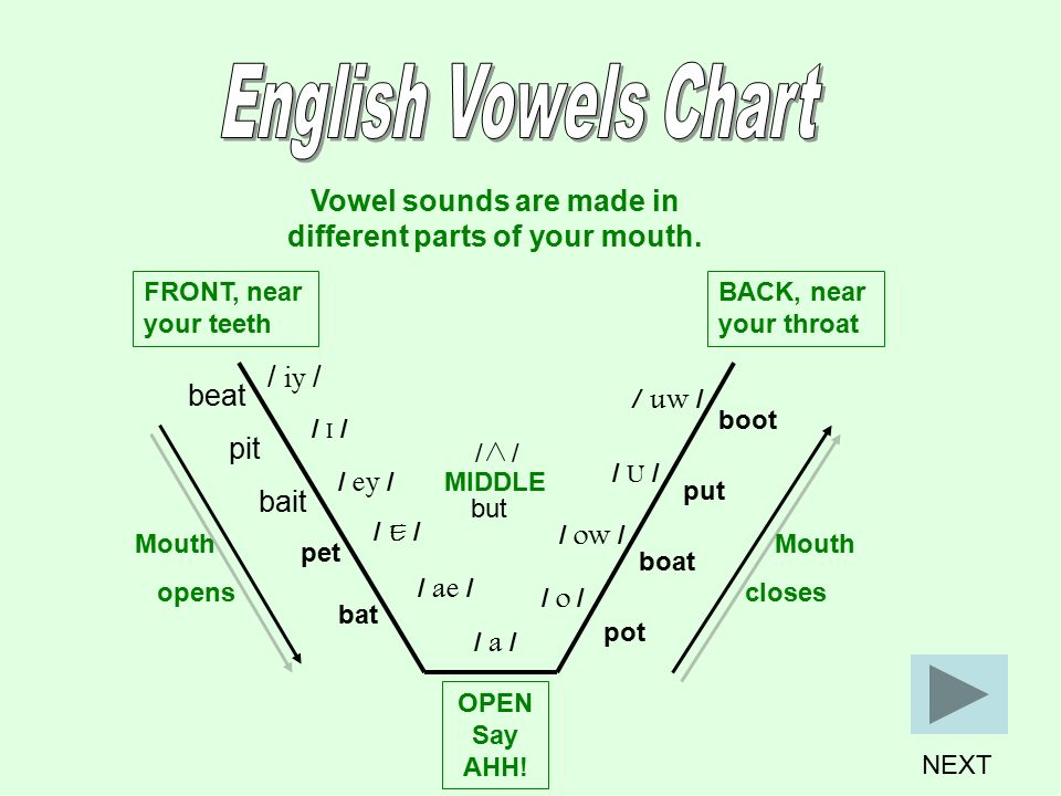 English Vowel Sounds And Colors Ppt Video Online Download