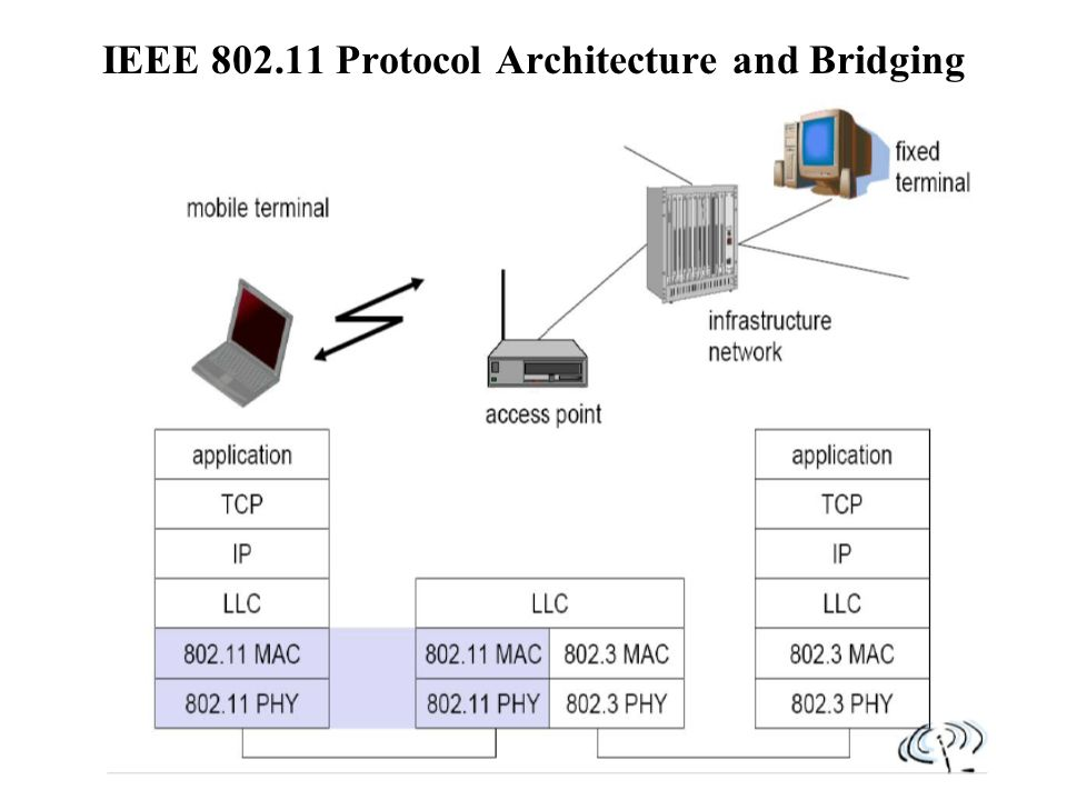 wireless lan advantages 1 flexibility 2 planning 3 design ppt rh slideplayer com
