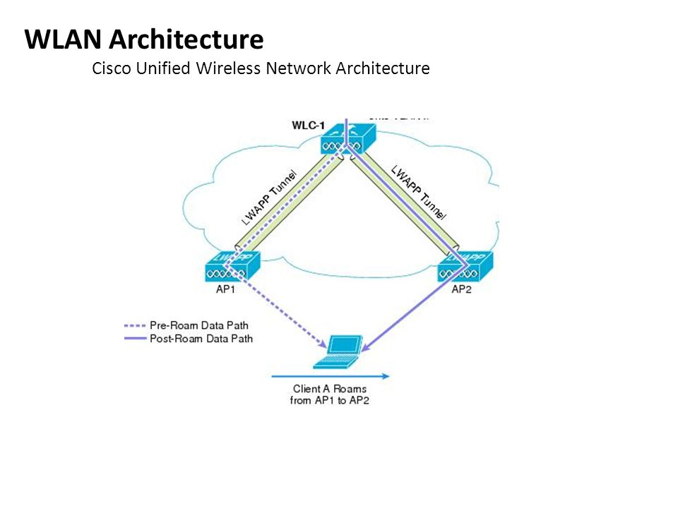 The world is going to wireless ppt video online download wlan architecture cisco unified wireless network architecture 55 wlan architecture ccuart Image collections