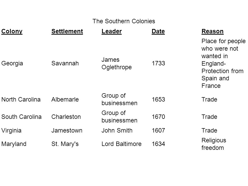 The Southern Colonies Colony. Settlement. Leader. Date. Reason. Georgia. Savannah. James Oglethrope.