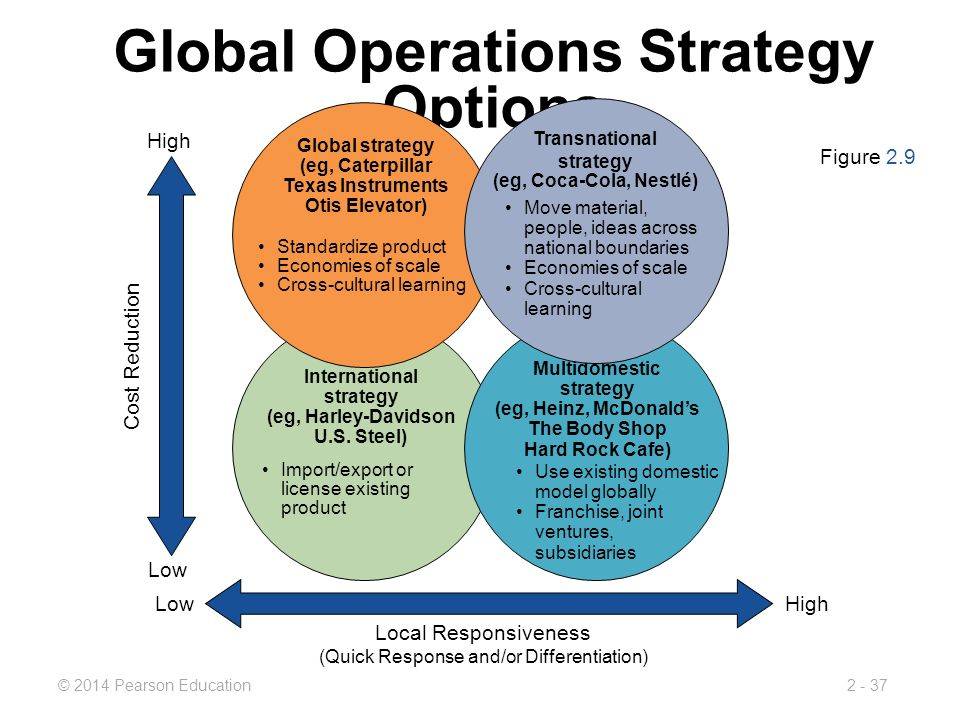 The Global Environment and Operations Strategy - ppt download