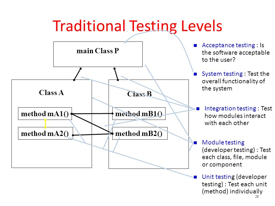Traditional Testing Levels