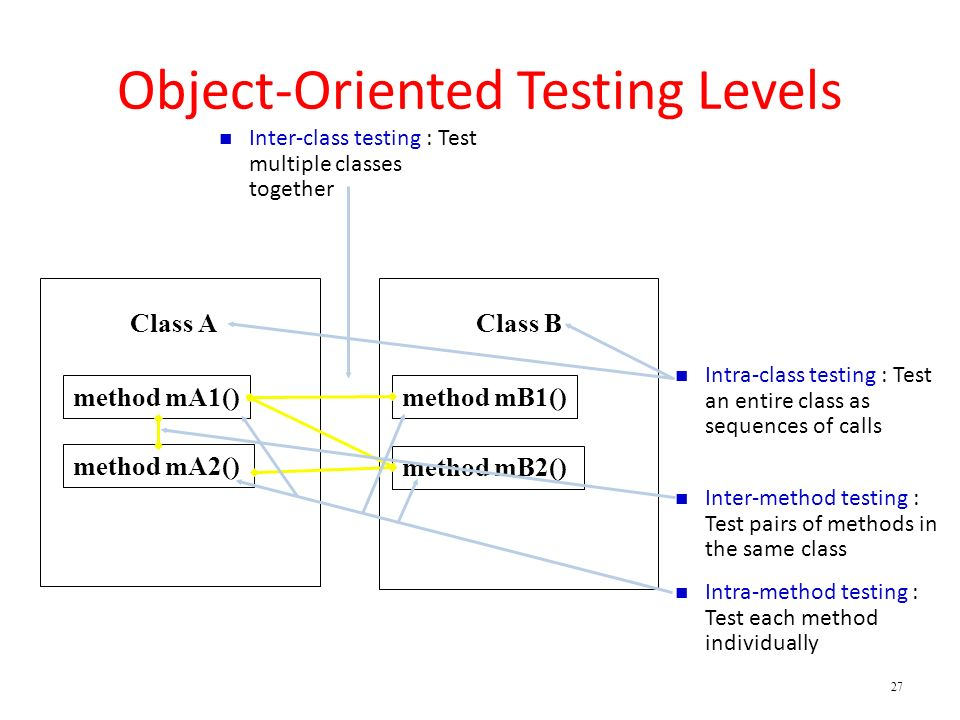 Object-Oriented Testing Levels