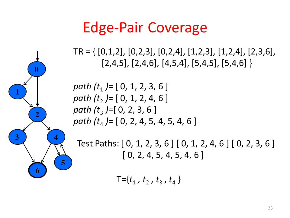 Edge-Pair Coverage TR = { [0,1,2], [0,2,3], [0,2,4], [1,2,3], [1,2,4], [2,3,6], [2,4,5], [2,4,6], [4,5,4], [5,4,5], [5,4,6] }