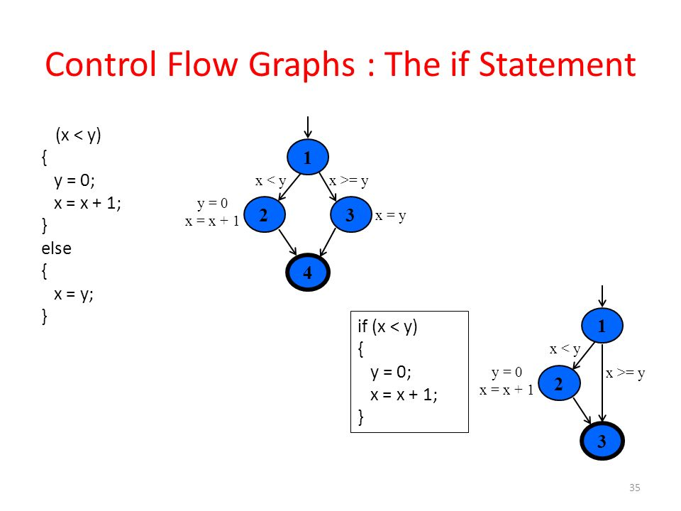Control Flow Graphs : The if Statement