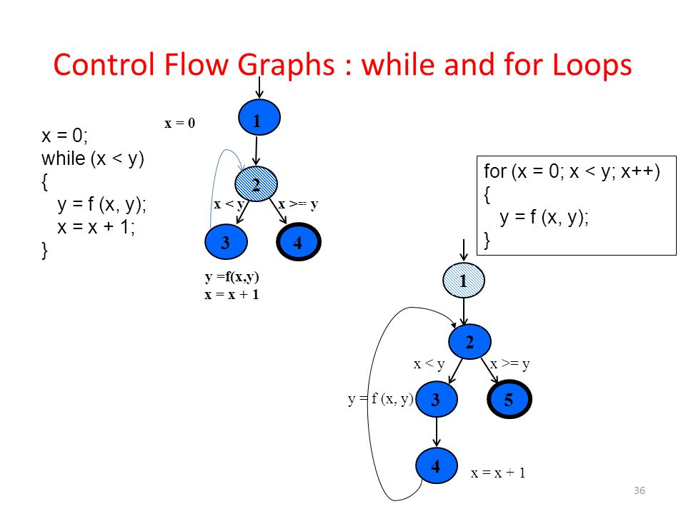 Control Flow Graphs : while and for Loops